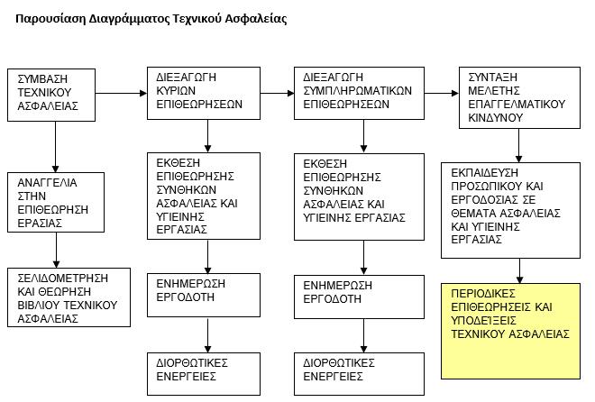 asfaleia igia
